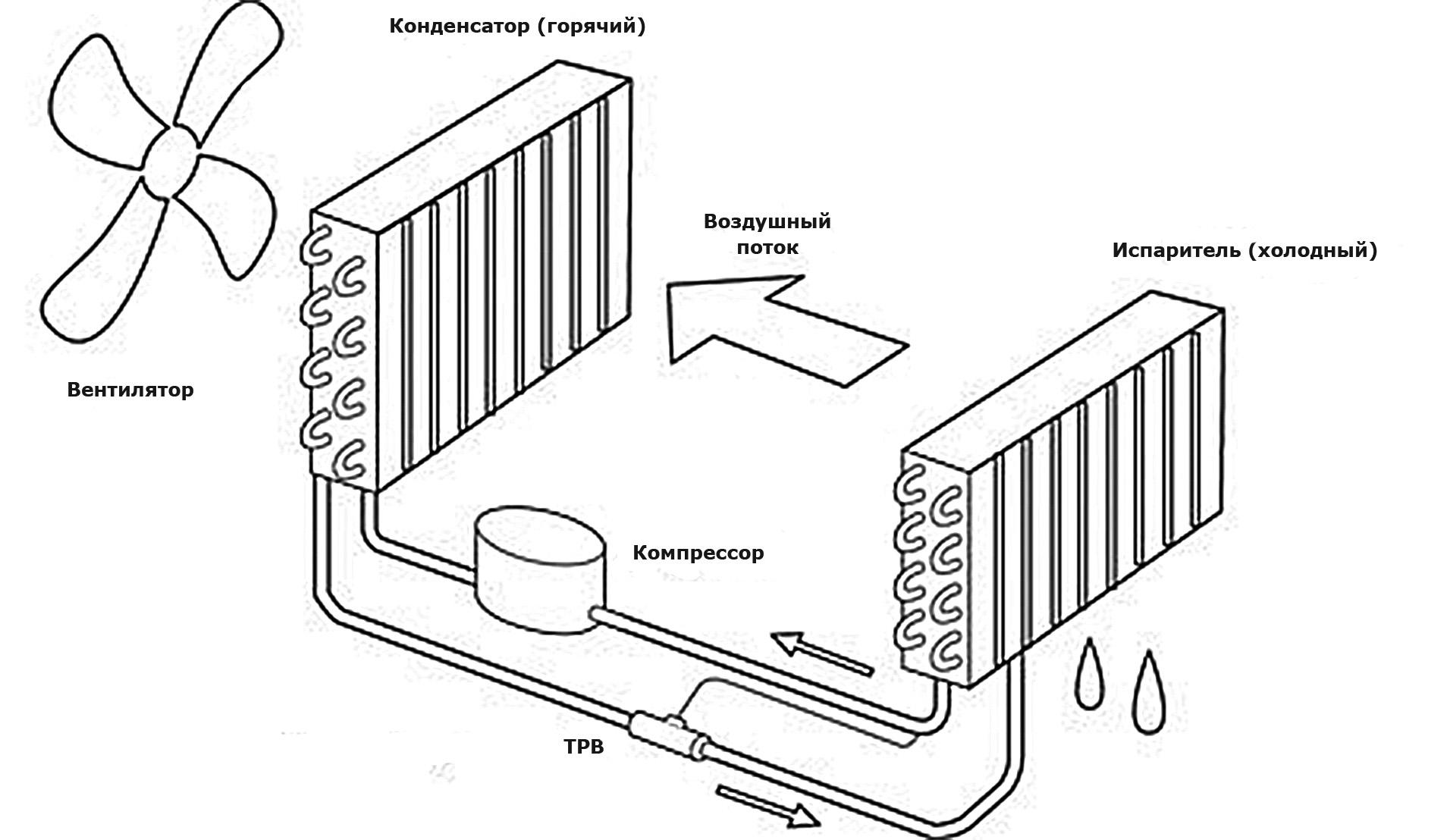 Принцип работы конденсационного осушителя